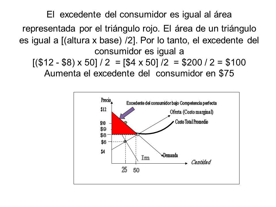 El excedente del consumidor es igual al área representada por el triángulo rojo. El área de un triángulo es igual a [(altura x base) /2]. Por lo tanto, el excedente del consumidor es igual a [($12 - $8) x 50] / 2 = [$4 x 50] /2 = $200 / 2 = $100 Aumenta el excedente del consumidor en $75